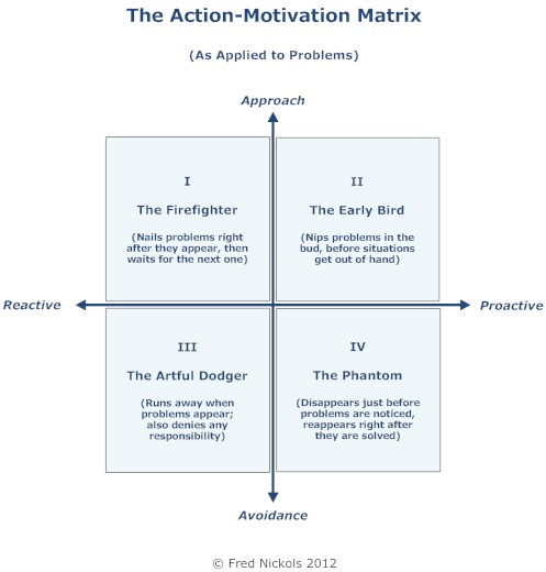 Action Motivation Matrix Problems the knowledge worker's tool room conceptual and visual tools for